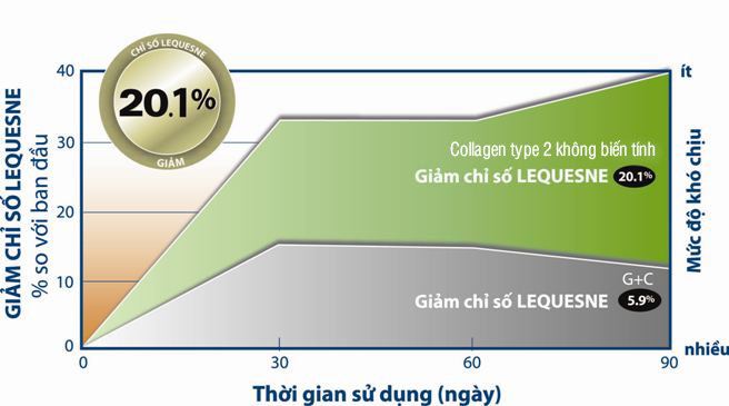 collagen-type-2-khong-bien-tinh